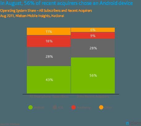 Android en Nielsen