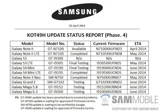 Estos son los dispositivos de Samsung que se actualizarán a Android 4.4 KitKat